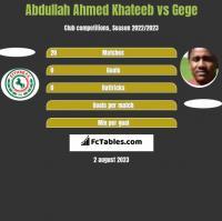 Abdullah Ahmed Khateeb vs Gege h2h player stats