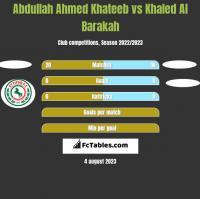 Abdullah Ahmed Khateeb vs Khaled Al Barakah h2h player stats