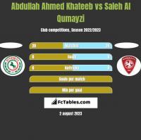 Abdullah Ahmed Khateeb vs Saleh Al Qumayzi h2h player stats