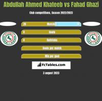 Abdullah Ahmed Khateeb vs Fahad Ghazi h2h player stats