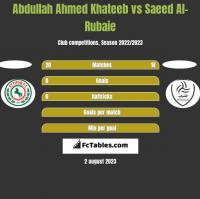 Abdullah Ahmed Khateeb vs Saeed Al-Rubaie h2h player stats