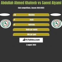 Abdullah Ahmed Khateeb vs Saeed Alyami h2h player stats