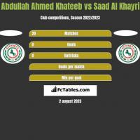 Abdullah Ahmed Khateeb vs Saad Al Khayri h2h player stats