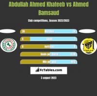 Abdullah Ahmed Khateeb vs Ahmed Bamsaud h2h player stats