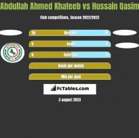 Abdullah Ahmed Khateeb vs Hussain Qasim h2h player stats