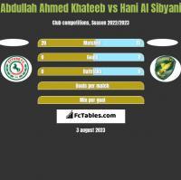Abdullah Ahmed Khateeb vs Hani Al Sibyani h2h player stats