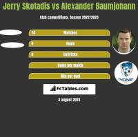 Jerry Skotadis vs Alexander Baumjohann h2h player stats