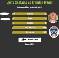 Jerry Skotadis vs Brandon O'Neill h2h player stats