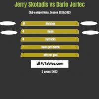 Jerry Skotadis vs Dario Jertec h2h player stats