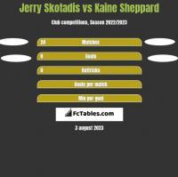 Jerry Skotadis vs Kaine Sheppard h2h player stats