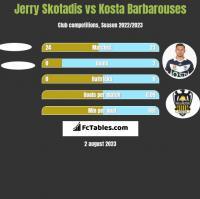 Jerry Skotadis vs Kosta Barbarouses h2h player stats