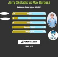 Jerry Skotadis vs Max Burgess h2h player stats