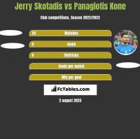 Jerry Skotadis vs Panagiotis Kone h2h player stats