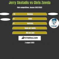 Jerry Skotadis vs Chris Zuvela h2h player stats
