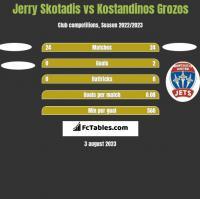 Jerry Skotadis vs Kostandinos Grozos h2h player stats