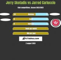 Jerry Skotadis vs Jarrod Carluccio h2h player stats