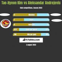 Tae-Hyeon Kim vs Aleksandar Andrejevic h2h player stats