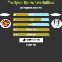 Tae-Hyeon Kim vs Dave Bulthuis h2h player stats