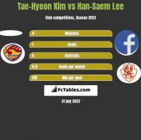 Tae-Hyeon Kim vs Han-Saem Lee h2h player stats