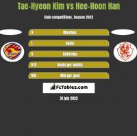 Tae-Hyeon Kim vs Hee-Hoon Han h2h player stats