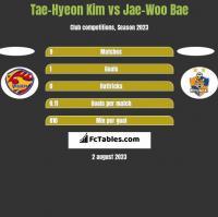 Tae-Hyeon Kim vs Jae-Woo Bae h2h player stats
