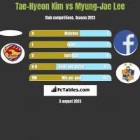 Tae-Hyeon Kim vs Myung-Jae Lee h2h player stats