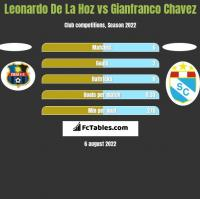 Leonardo De La Hoz vs Gianfranco Chavez h2h player stats