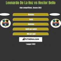 Leonardo De La Hoz vs Hector Bello h2h player stats