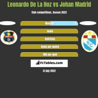 Leonardo De La Hoz vs Johan Madrid h2h player stats