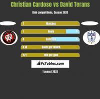 Christian Cardoso vs David Terans h2h player stats