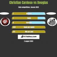 Christian Cardoso vs Douglas h2h player stats