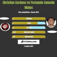 Christian Cardoso vs Fernando Canesin Matos h2h player stats