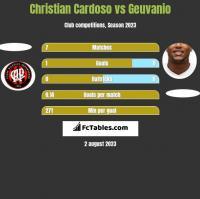 Christian Cardoso vs Geuvanio h2h player stats