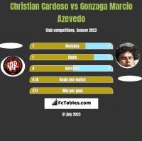 Christian Cardoso vs Gonzaga Marcio Azevedo h2h player stats