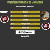 Christian Cardoso vs Jonathan h2h player stats