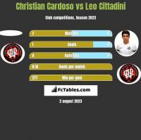 Christian Cardoso vs Leo Cittadini h2h player stats