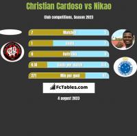 Christian Cardoso vs Nikao h2h player stats