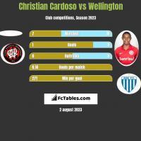 Christian Cardoso vs Wellington h2h player stats