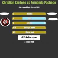 Christian Cardoso vs Fernando Pacheco h2h player stats