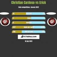 Christian Cardoso vs Erick h2h player stats