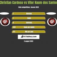 Christian Cardoso vs Vitor Naum dos Santos h2h player stats