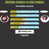 Christian Cardoso vs Caio Paulista h2h player stats