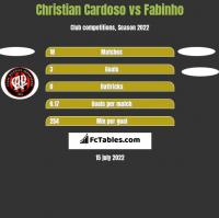 Christian Cardoso vs Fabinho h2h player stats
