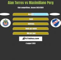 Alan Torres vs Maximiliano Perg h2h player stats
