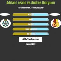 Adrian Lozano vs Andres Ibarguen h2h player stats