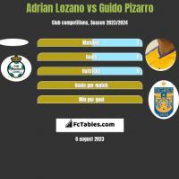 Adrian Lozano vs Guido Pizarro h2h player stats