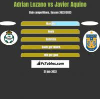 Adrian Lozano vs Javier Aquino h2h player stats