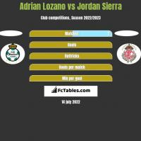 Adrian Lozano vs Jordan Sierra h2h player stats