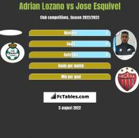 Adrian Lozano vs Jose Esquivel h2h player stats