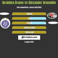Ibrahima Drame vs Alexander Gruendler h2h player stats